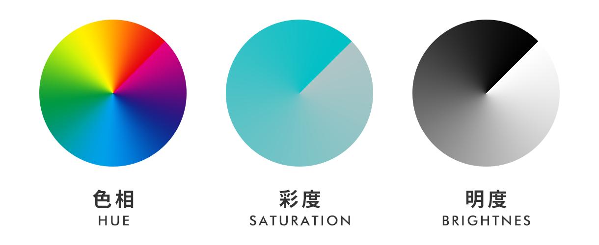 色の三属性