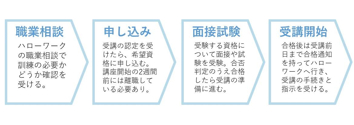 公共職業訓練受験の4STEP