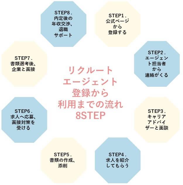 リクルートエージェント登録から利用までの流れ8STEP
