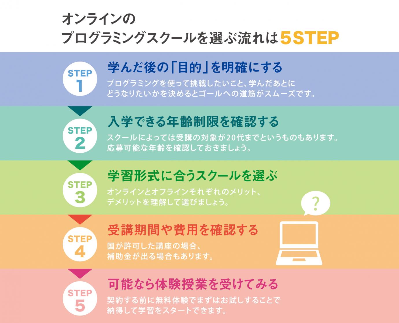 オンラインのプログラミングスクールを選ぶ流れは5STEP