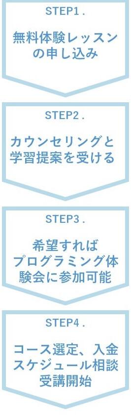 侍エンジニア塾を利用する流れは4STEP
