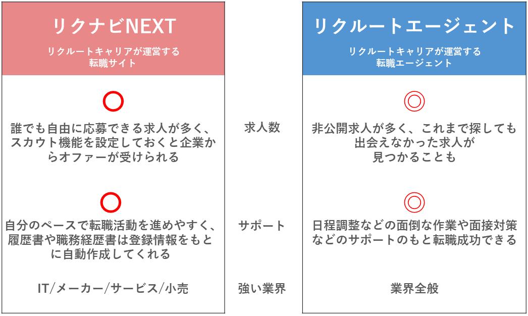 リクナビNEXTとリクルートエージェントの比較表