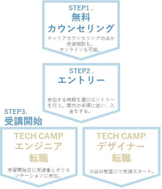 「TECH CAMPエンジニア転職」コースと「TECH CAMPデザイナー転職」コースを受講する流れは3STEP