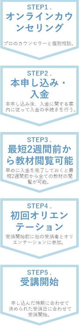 「TECH CAMPプログラミング教養」コースを受講する流れは5STEP