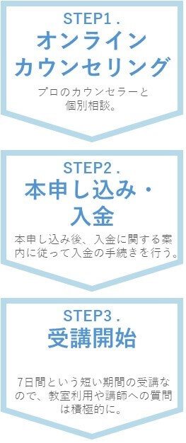 「TECH CAMPイナズマ」コースを受講する流れは3STEP