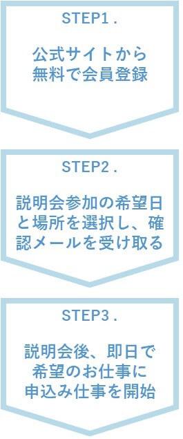 ヴィーナスウォーカーを利用する流れは3STEP