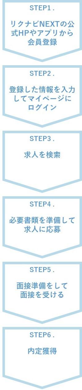 リクナビNEXTを利用した転職活動の流れは6STEP