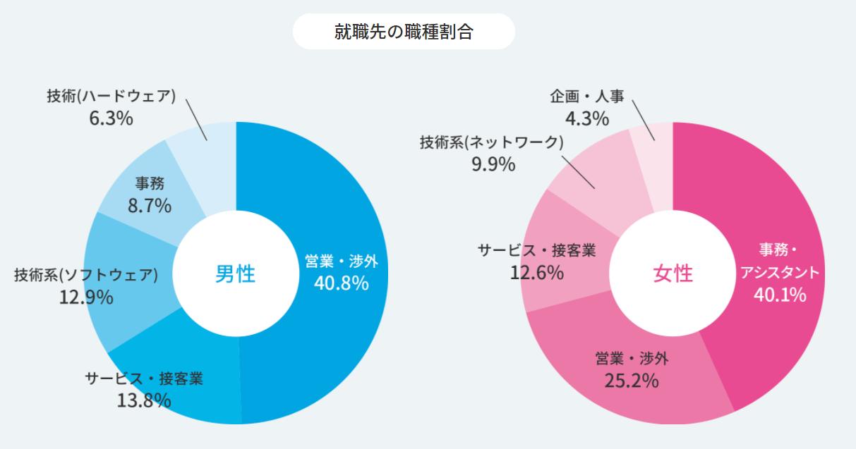 就職shopの職種割合の図