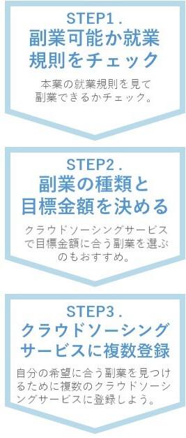 女性が安全に副業を始める方法は3STEP