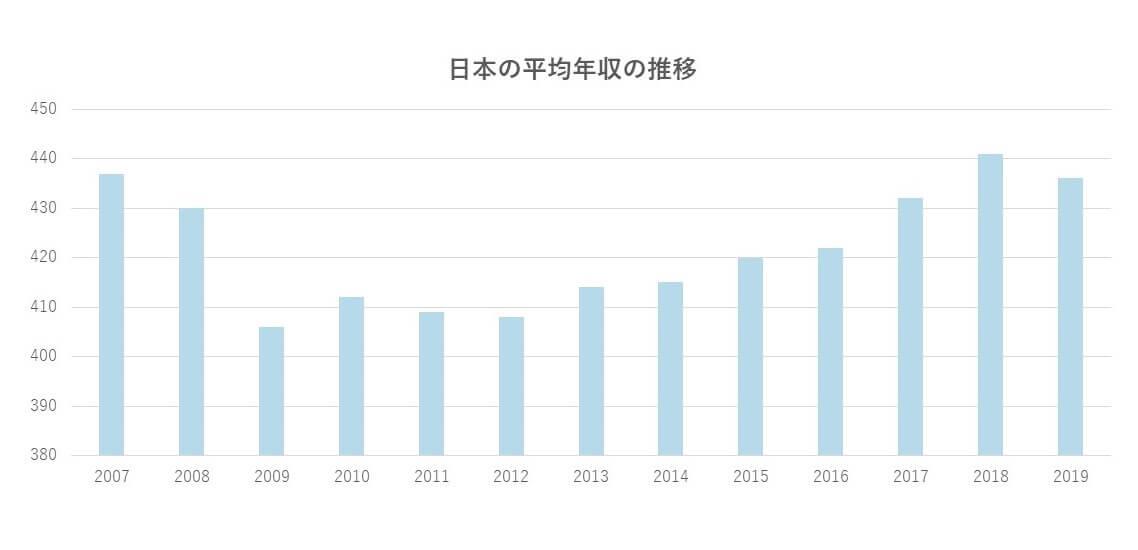給料が上がらないは一般的?日本の平均年収推移