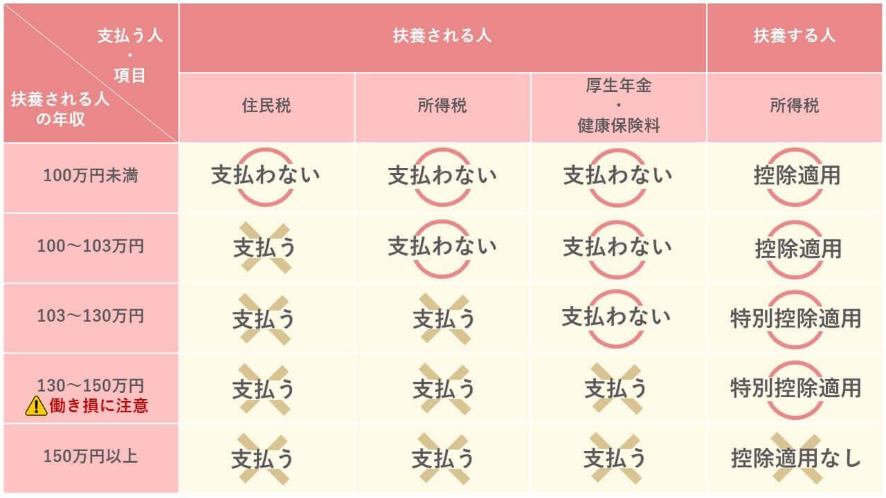 扶養の範囲内で働く年収比較表 (1)