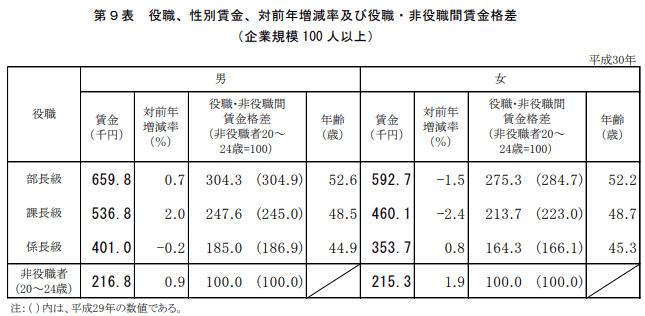 厚生労働省の「平成30年賃金構造基本統計調査」