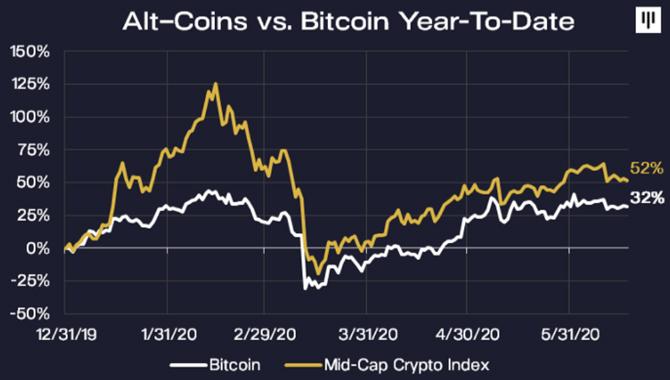 アルトコインのグラフ