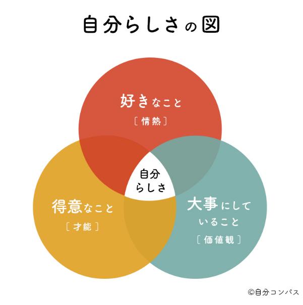 自分らしさの図