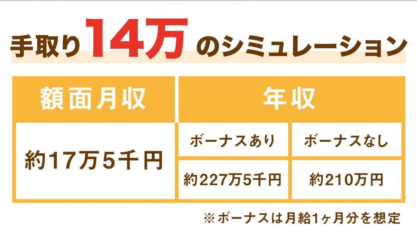 手取り14万円のシミュレーション